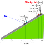 "Effect of increasing power output on climbing ability for cyclists. The fictitious climb is 8 miles from bottom to top, at an 8% grade, similar to a climb you find in a major stage race. The graphic compares an elite cyclist climbing with a constant power output of 400 watts (w) to identical cyclists with 1% (396w), 5% (380w), or 10% (360w) less power. The rider at 225w represents my own climbing ability, and 250w would be 11% above my current ability, on a similar climb.  Values preceded by ""+"" indicate the amount of time each rider would lose to the rider at 400w, that is, how much longer it would take each other rider to get to the top (in min:sec).  The dark green lines show the approximate position of each other rider on the climb when the first rider finished.  http://bikecalculator.com/index.html"